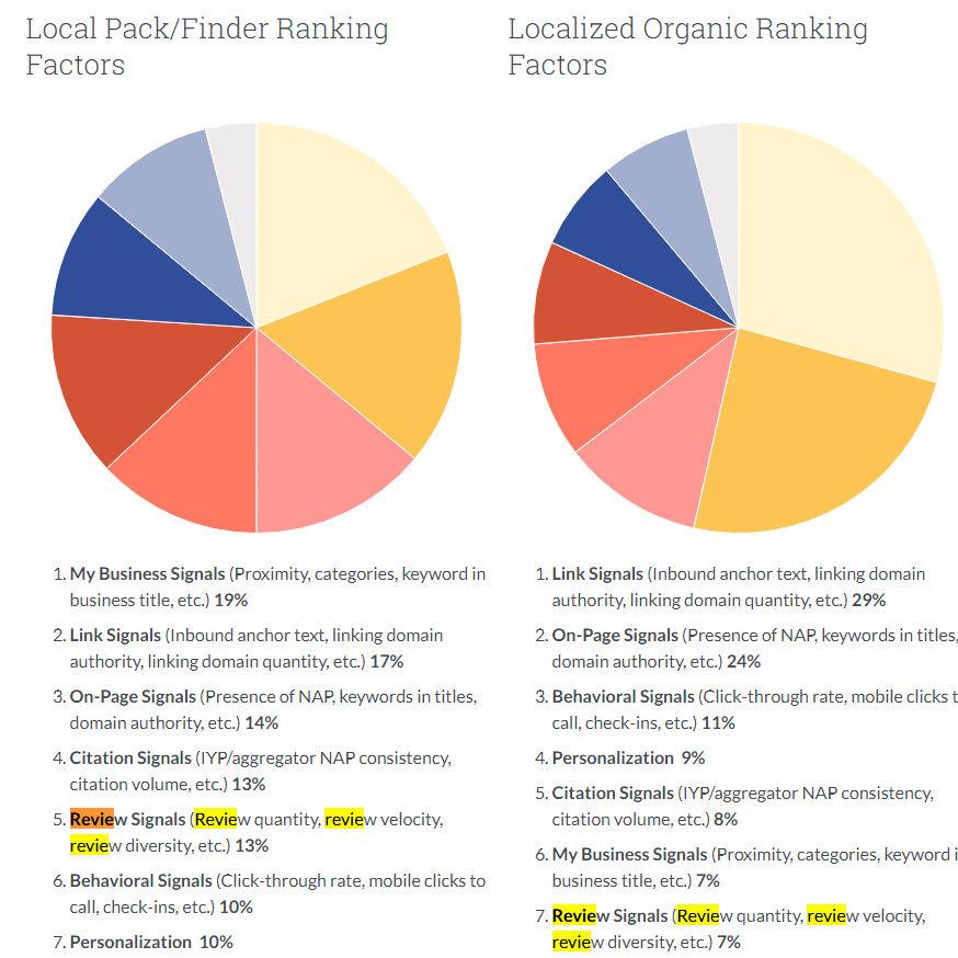 gráficos de los factores de SEO local y SEO orgánico